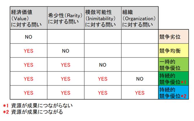 VRIO分析の表