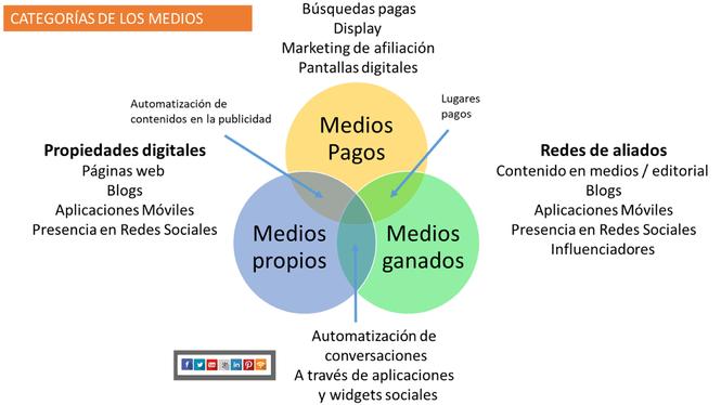 Categorías de los medios digitales