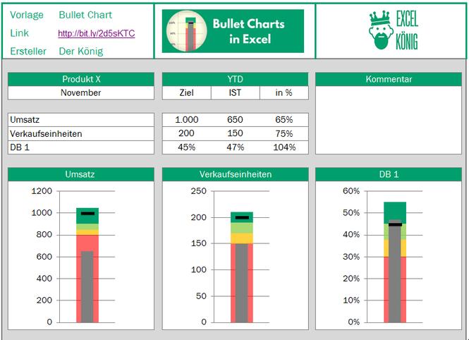 Bullet chart in Excel im Report eingebaut