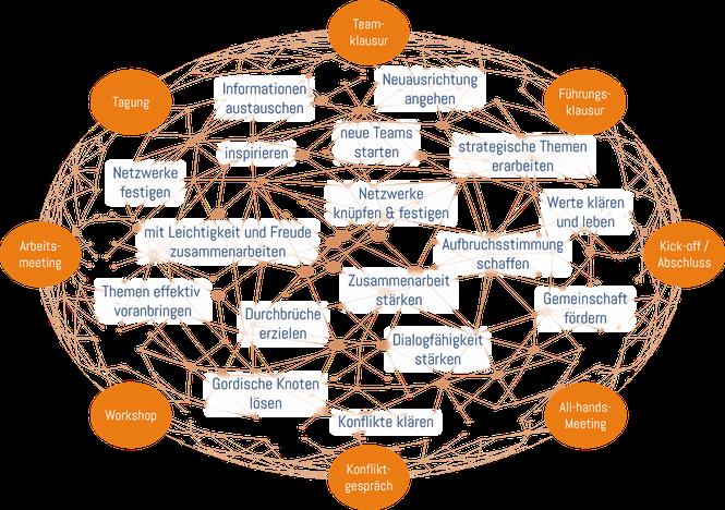 Engagement Change Veränderung Organisationsentwicklung Entwicklung Coaching Moderation Facilitation Seminar Workshop Training Kulturwandel Führung Zusammenarbeit Wandel Wirkung Konflikt Team Gemeinschaft Neuausrichtung Netzwerk