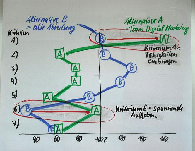 Jammern-war-gestern.de, Profilvergleich in der Kriterienbewertung