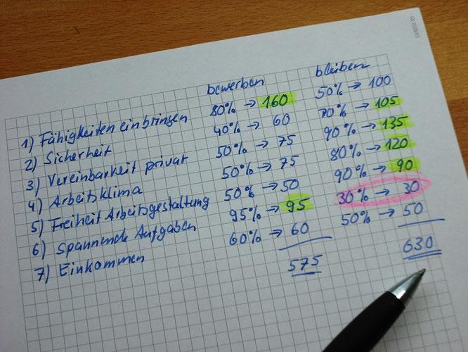 handschriftliche Tabelle zur Kriterienbewertung