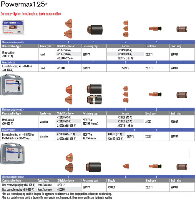 Consumibles para Powermax125 Hypertherm