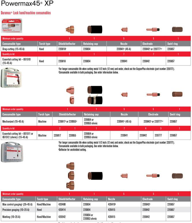 Consumibles para Powermax45 XP