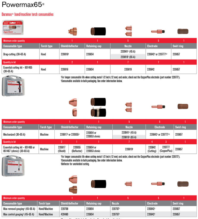 Consumibles para Powermax65 Hypertherm