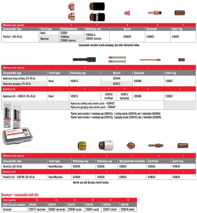 Consumibles para Powermax45 XP parte 2