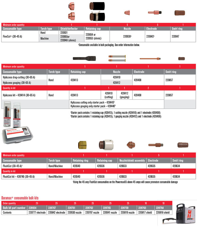Consumibles para Powermax65 Parte 2
