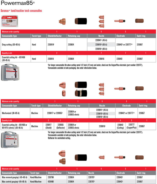 Consumibles para Powermax85 Hypertherm