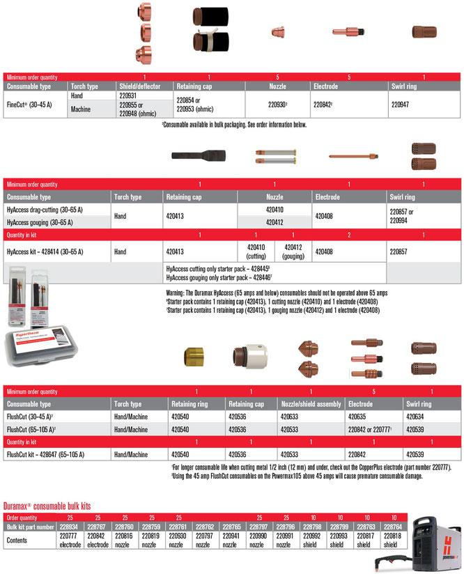 Consumibles para Powermax105 Hypertherm