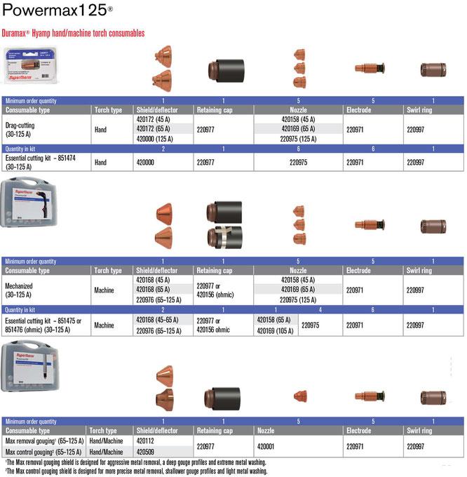 Consumibles para Hypertherm125