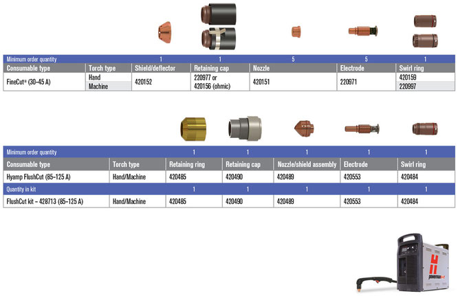 Consimibles para Powermax125 parte 2