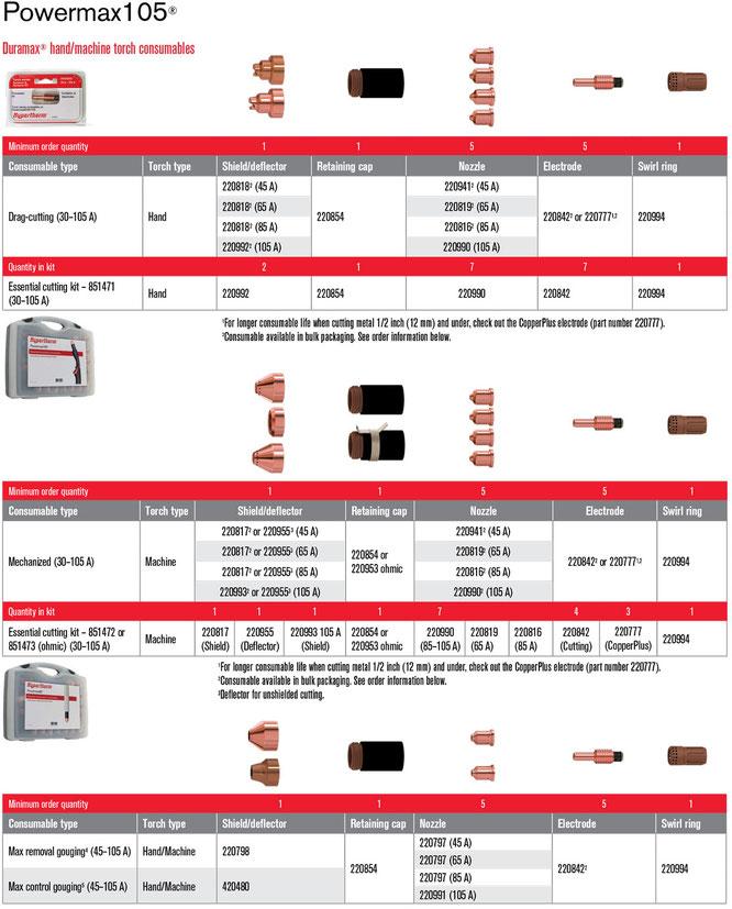 Consumibles para Hypertherm105
