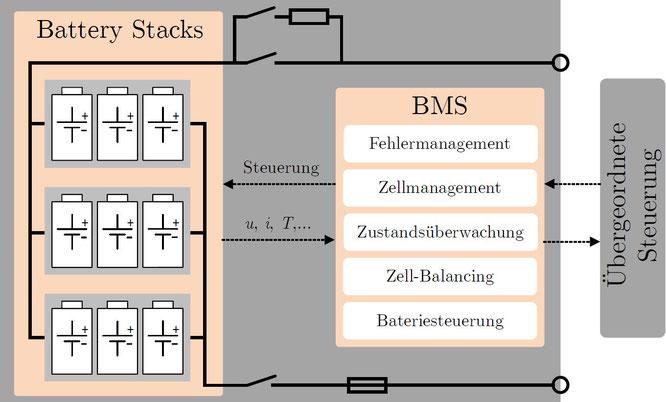 Bild 1: Aufbau und Komponenten einer Hochleistungsbatterie