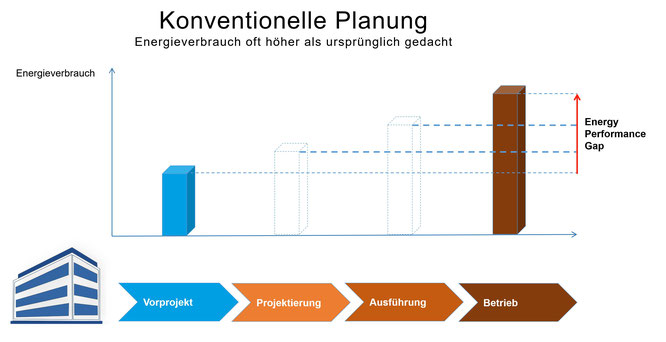 Energy Performance Gap bei konventioneller Planung