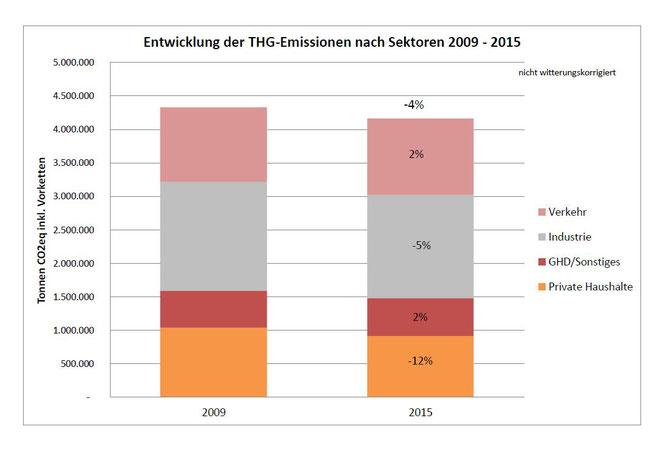 Vergleich der THG-Bilanzen 2009-2015 (Quelle: ifeu 2017)