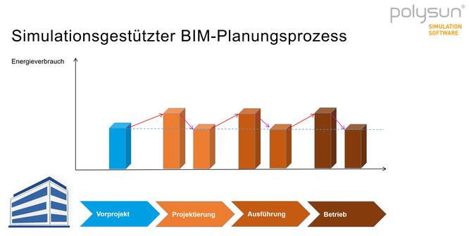 Energieverbrauchsoptimierung im BIM-Prozess