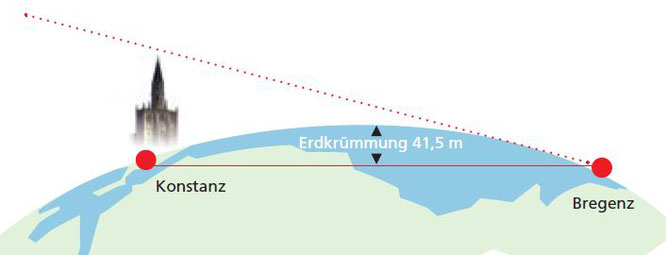 """aus: """"der Bodensee. Zahlen und Fakten"""" von der Abteilung Wasserwirtschaft (VIId) des Amts der Vorarlberger Landesregierung"""