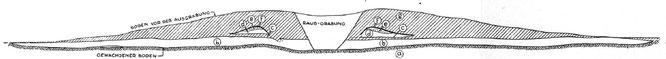 ein Querschnitt durch den Grabhügel; gezeichnet von Keller-Tarnuzzer