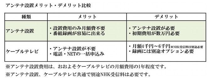 アンテナ工事(設置のメリット/デメリット)|大阪の電気工事・エアコン工事・アンテナ工事「和泉電工」