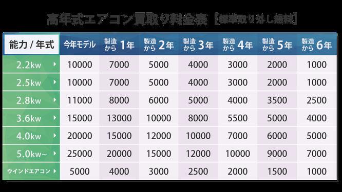 高年式エアコン買取り料金表【標準取り外し無料】