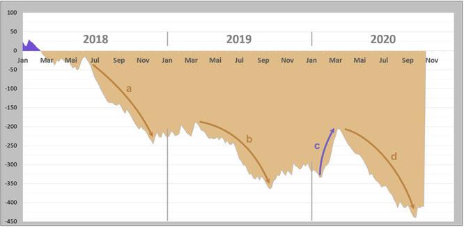 Abbildung 2: Niederschlagsbilanz seit 2018 (y-Achse in Liter pro Quadratmeter | Mai 2020 = Prognose)