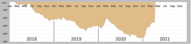Entwicklung des Regendefizits von 2018 bis heute