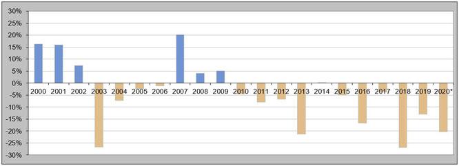 Abbildung 4: Niederschlagsbilanz seit dem Jahr 2000 (Grafik aktualisiert am 01.08.2020 | * 2020 auf Basis der Monate Jan bis Jul)
