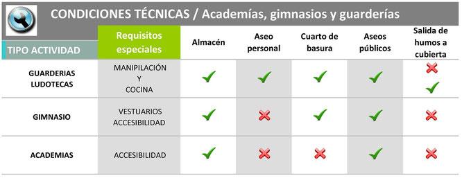 licencia academias y gimnasios