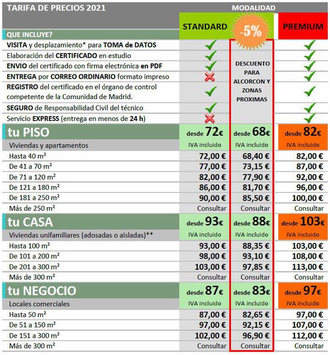 precio certificados energético madrid