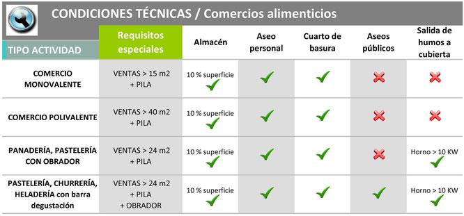 licencia comercios alimenticios iteconservacion
