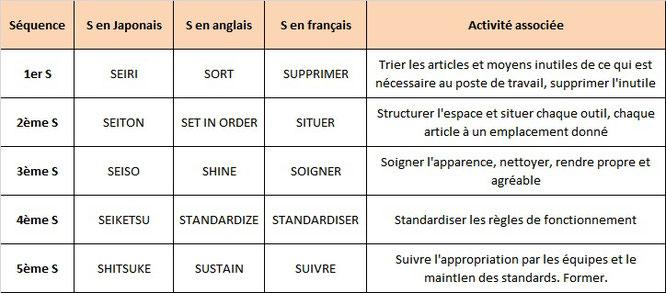 Les 5 étapes de la démarche 5S, en français, anglais et japonais.
