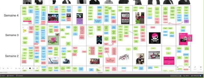 Exemple management visuel entreprise digital avec l'application Klaxoon.
