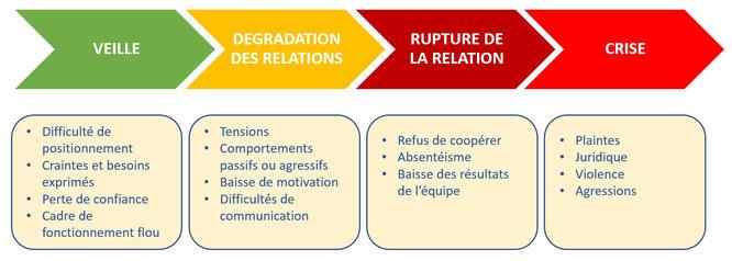 Les étapes du développement d'un cas de conflit au travail.