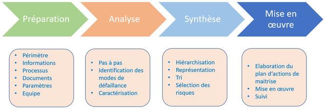 Phasage du déroulement de la méthode amdec en étapes .