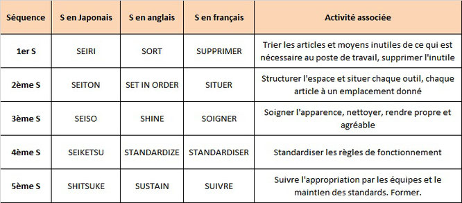 Tableau pour traduire les 5S en français