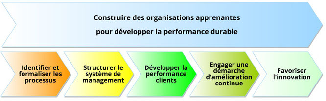 Notre mission de conseil en organisation consiste à développer des organisations apprenantes chez nos clients.