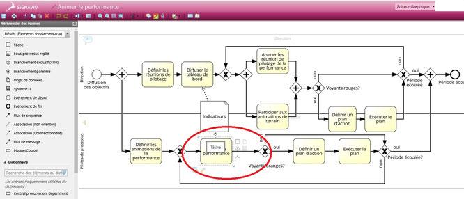 Le logiciel logigramme Signavio offre une interface intuitive et facile d'emploi. Elle propose directement les prochains éléments de modélisation pour faciliter la conception des logigrammes.