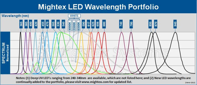 Deep UV LED wavelength