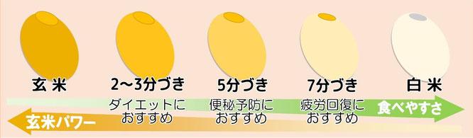 分づき米の説明