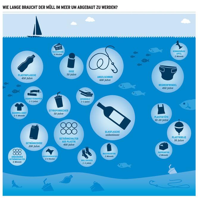 Wie lange dauert es, bis Plastik im Meer abgebaut wird?