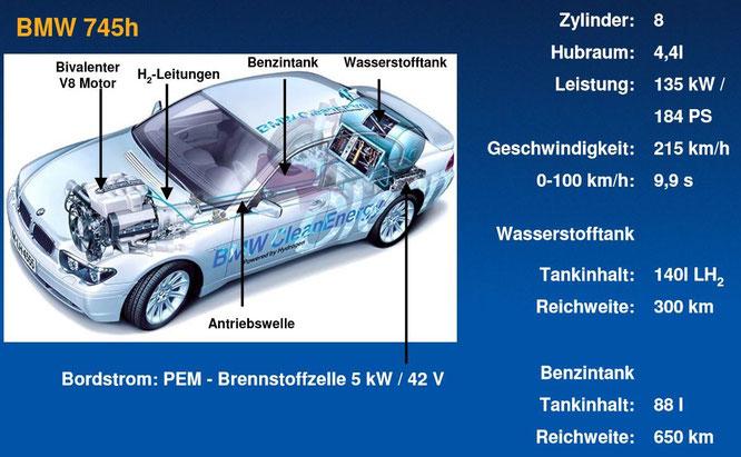 Varianten Antriebsysteme