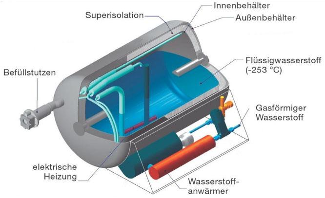 Flüssigtank H2