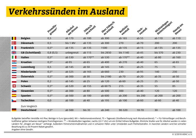 Urlauber sollten die Verkehrsvorschriften gut kennen: Mit diesen Bußgeldern müssen Verkehrssünder im Ausland rechnen. Foto: obs/ADAC/ADAC e.V.