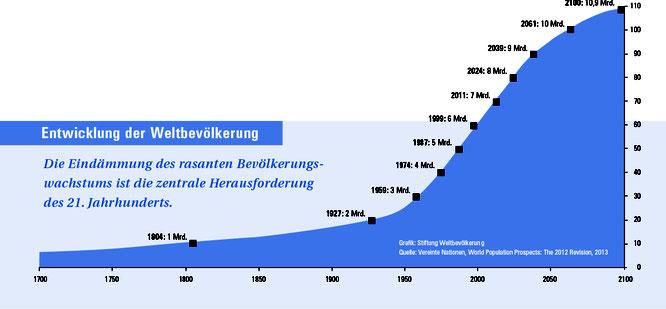 Nepal Bevölkerungswachstum Milleniumziele UNO