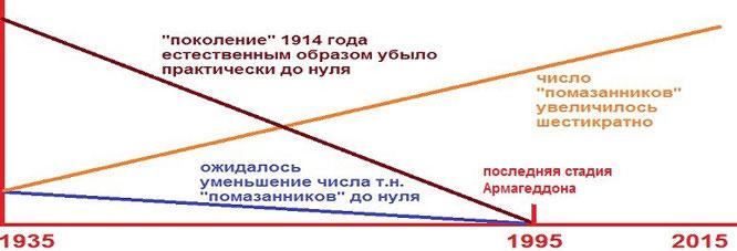 """График ясно показывает, что предсказания т.н. """"Иеговы"""" всегда шли вразрез с реалиями"""