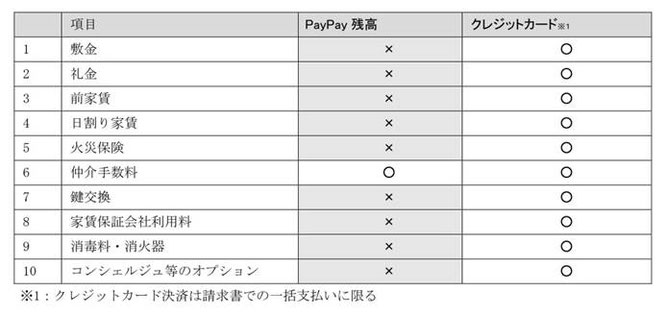 PayPay 決済可能項目一覧