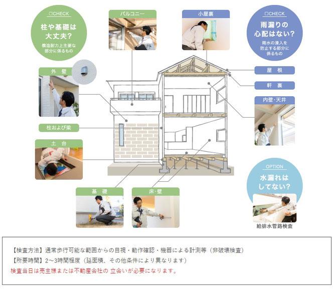 主な検査項目(戸建住宅)