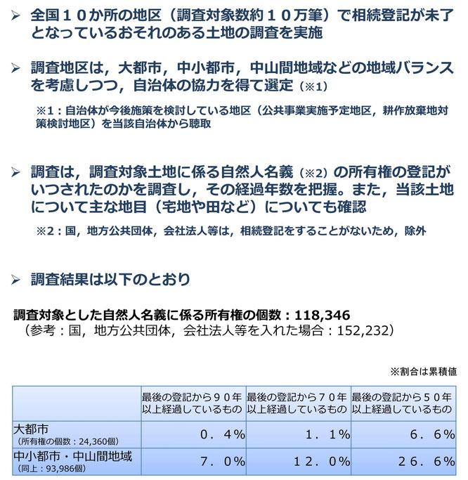 不動産登記簿における相続登記未了土地調査について