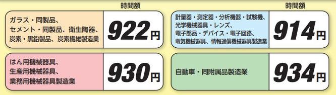 特定(産業別)最低賃金