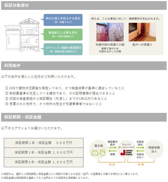 「既存住宅かし保証」サービス内容